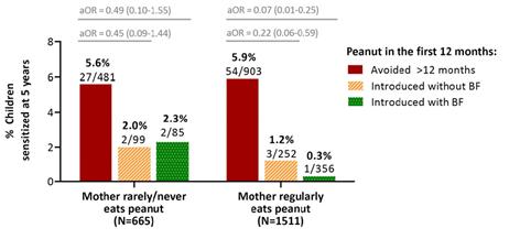 Taux de sensibilisation aux arachides en fonction de la nutrition des nourrissons